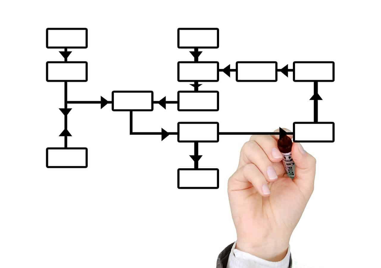 Rodzaje kontroli w przemyśle oraz rodzaje struktur służby jakości
